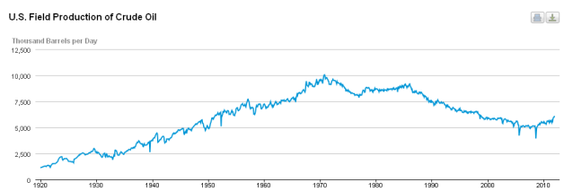 Field production of oil from 1920-2012